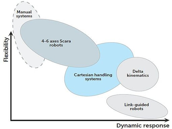 Relationships between robots and control systems