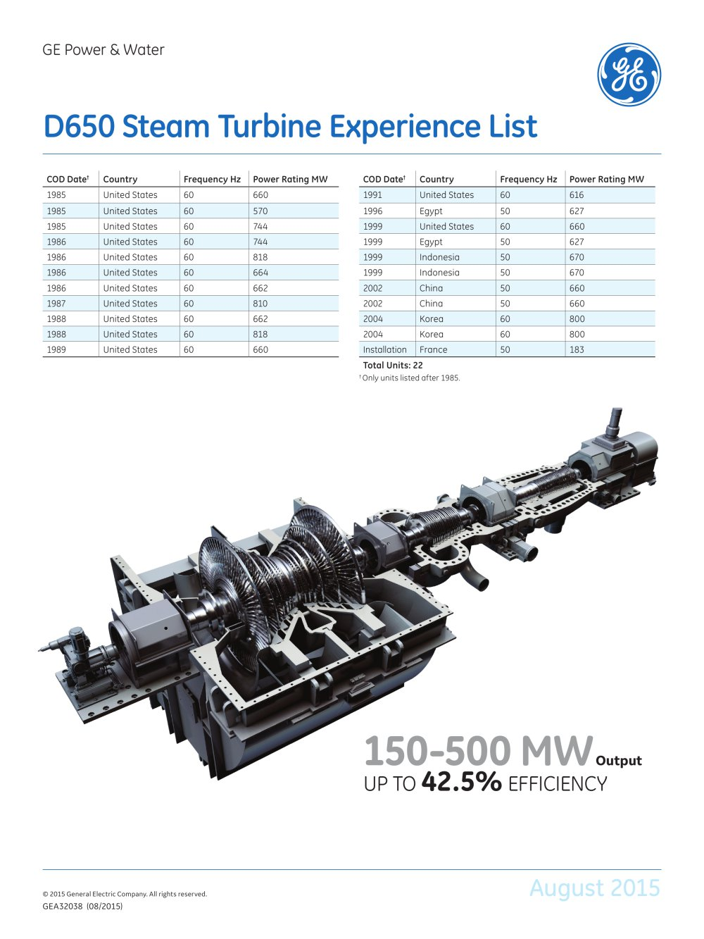 D650 Steam Turbine Experience List - 1 / 1 Pages