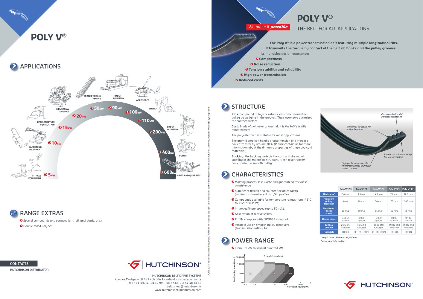 Poly V The Belt For All Applications Hutchinson Pdf Catalogs Timing Pulley Cad 1 2 Pages