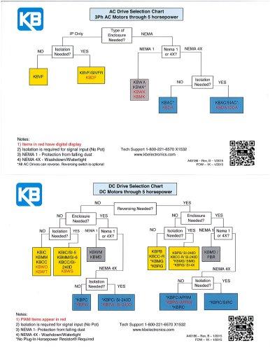 Ac Dc Selection Chart