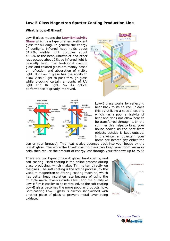 Low Emissivity Doubleglazingdiagram Goldstone Vacuum Sputter Coating Machine For E Glass Sichuan 1000x1413