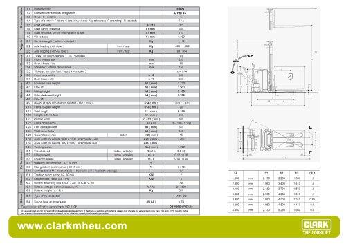 Specification sheet CLARK C PSi 15