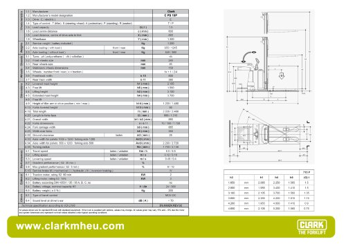 Specification sheet CLARK CPS 15