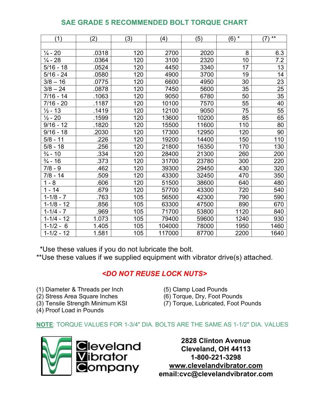 kevin clontz Torque Value Chart – Sample Bolt Torque Chart