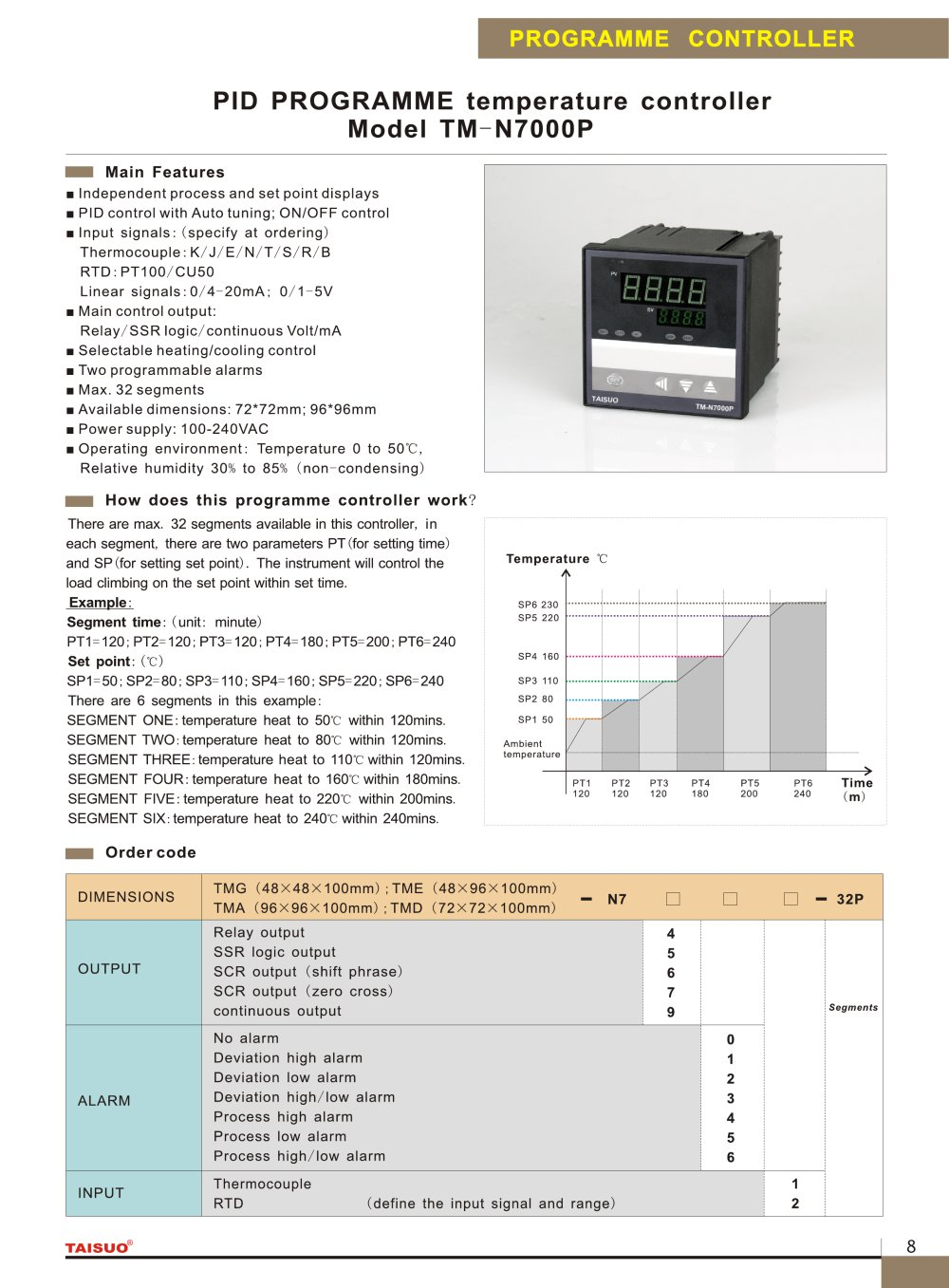 Taisuo Pid Programme Temperature Controller Model Tm N7000p Complete Package Thermocouple Probe Ssr 1 Pages