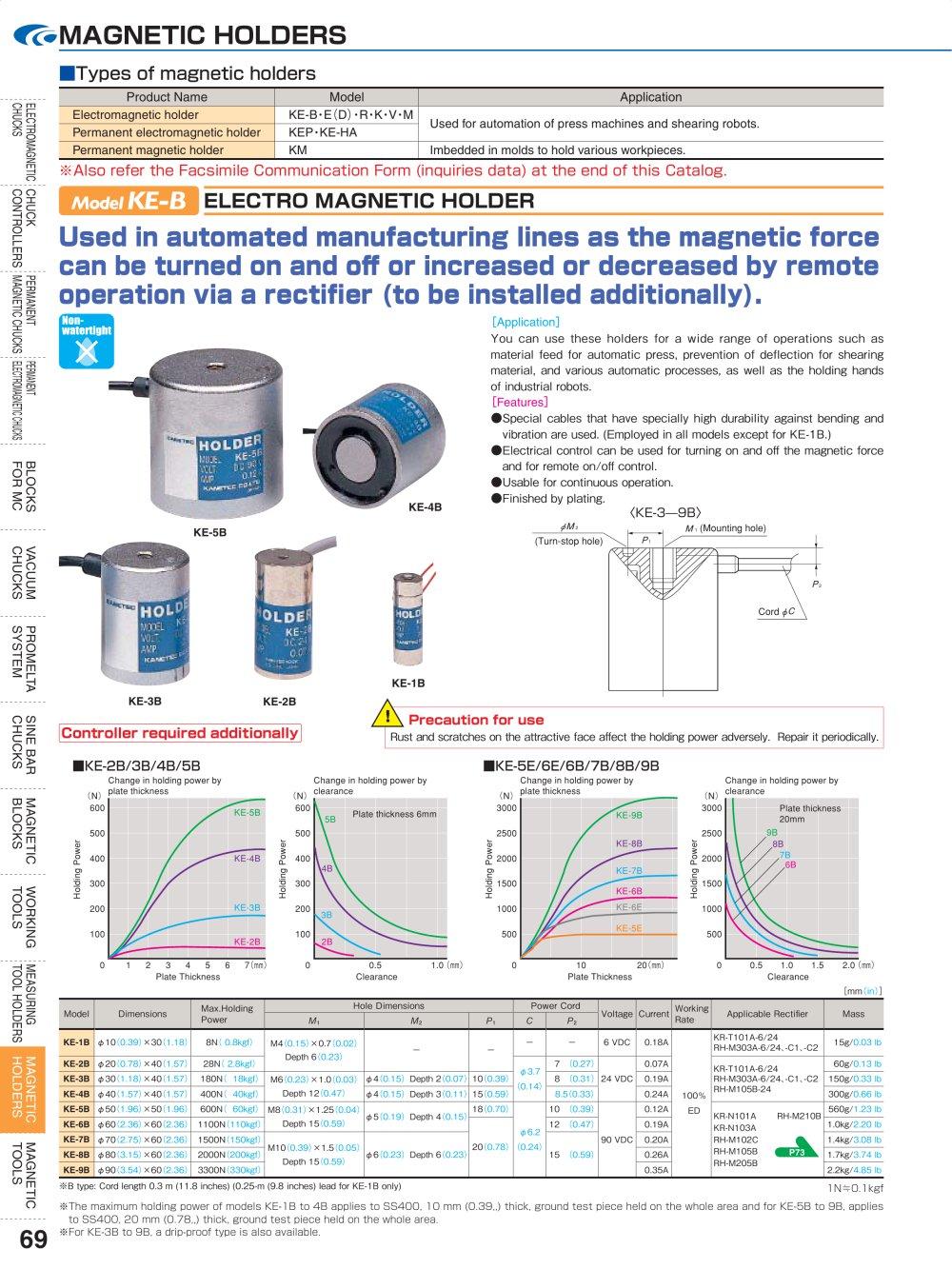 MAGNETIC HOLDERS Kanetec PDF Catalogue Technical Documentation