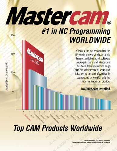 CimData: Mastercam #1 Worldwide! - CNC Software - PDF