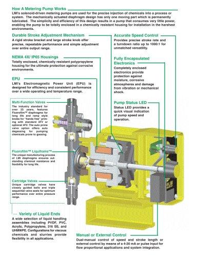 LMI Metering Pump Catalog 1883