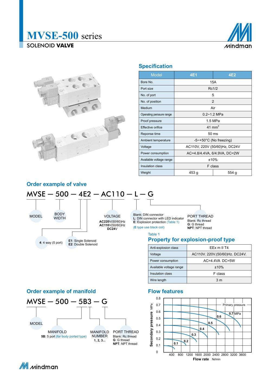 MVSE-500 - Mindman Industrial - PDF Catalogs | Technical ... on