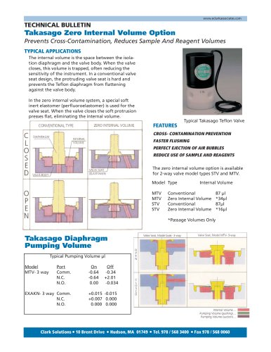 Zero Internal Volume Designs, Typical Valve Pumping Volumes - Clark
