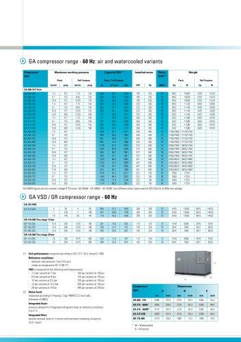 GA 200-500 / GA 315 VSD / GR 110-200 Atlas Copco Oil-injected rotary screw compressors 50-60 Hz