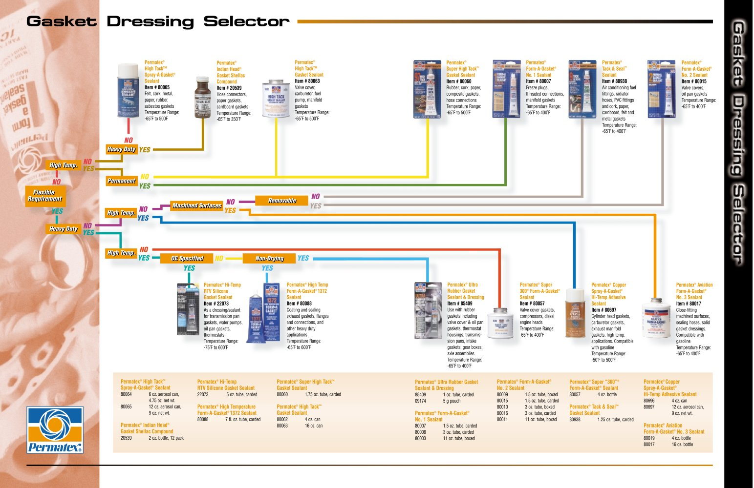 Permatex® Gasket Dressing Selector - PERMATEX - PDF Catalogue ...