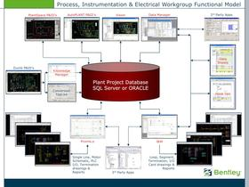Process, Instrumentation &amp; Electrical Workgroup Functional Model