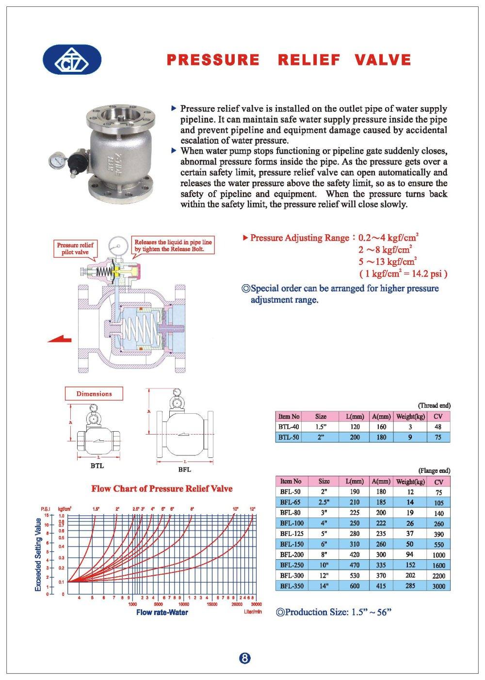 Pressure relief valve elite line industrial corp pdf pressure relief valve 1 1 pages nvjuhfo Choice Image