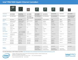 Intel®PRO/1000 Gigabit Ethernet Controllers