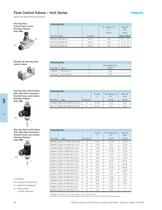 QS Flow Control Valves � Inch Series