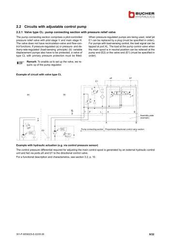 Proportional directional valves CV