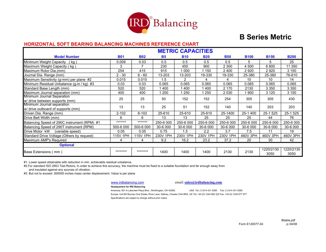 Comparison chart for soft bearing balancing machines ird balancing comparison chart for soft bearing balancing machines 1 2 pages falaconquin