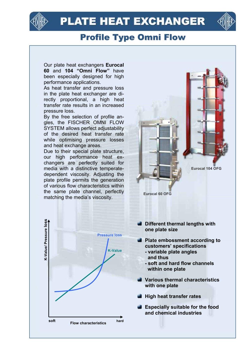 Plate Heat Exchanger Omniflow Fischer Maschinen Und Apparatebau