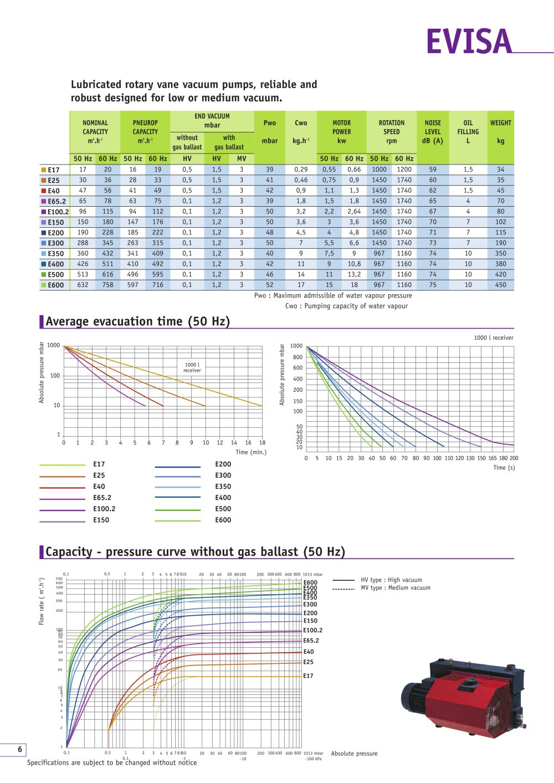 Evisa Lubricated Rotary Vane Pumps Mils Pdf Catalogue Pump Diagram 1 6 Pages