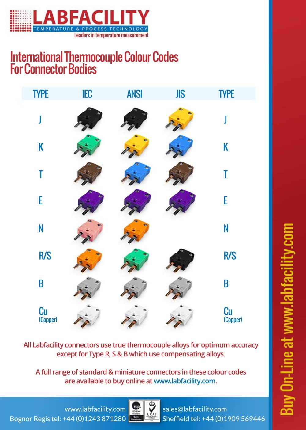 Thermocouple Connector Colour Chart - Labfacility Limited - PDF ...