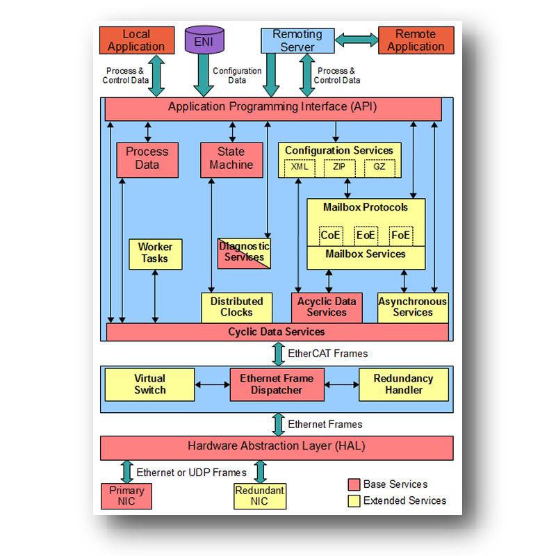 Management software / engineering / development / network management