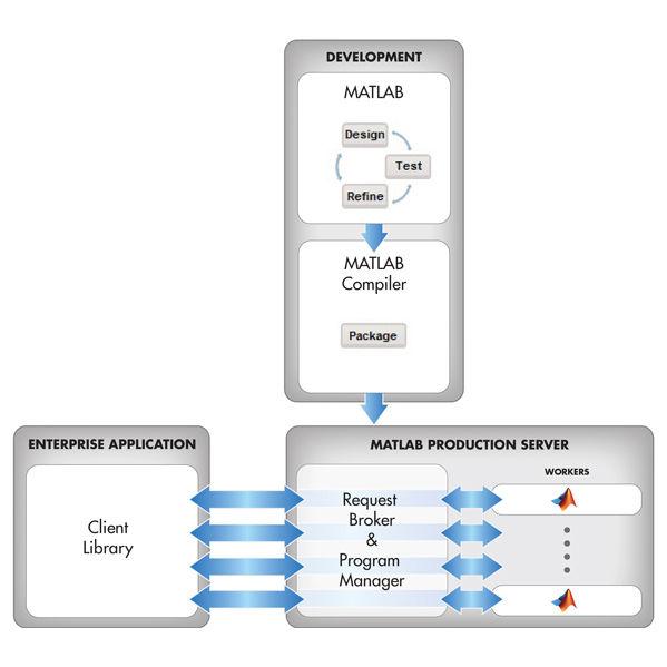 Database software / server - MATLAB Production Server™ - The