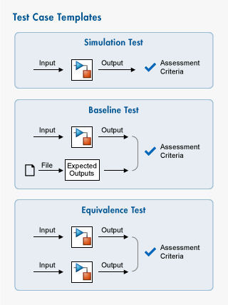 Test software - Simulink Test™ - The MathWorks - Videos