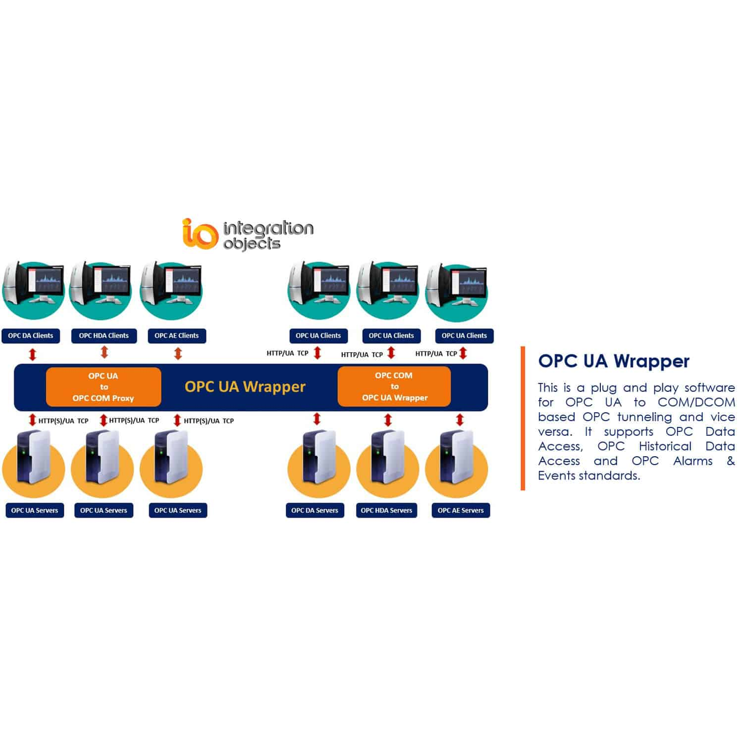 Unified Architecture software / OPC server / OPC tunneling