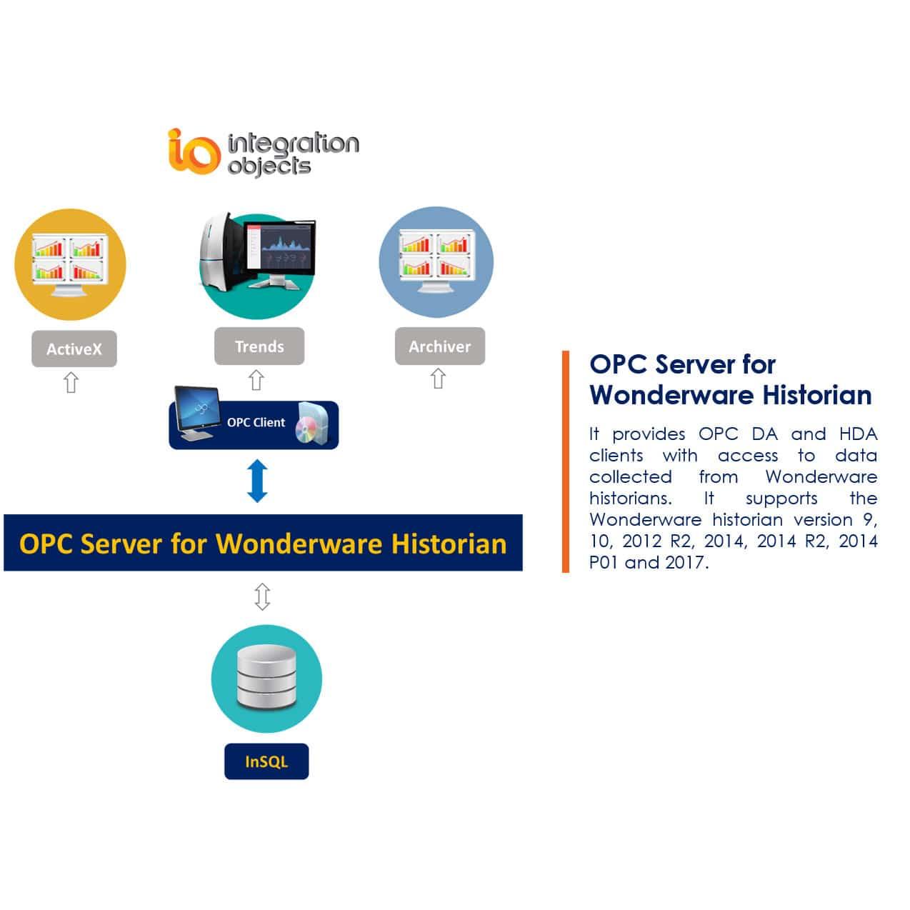 Opc Server