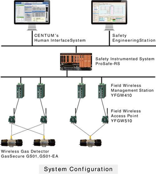 Safety instrumented system (SIS) - ProSafe-RS - YOKOGAWA Europe