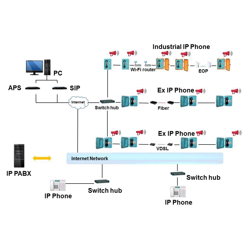 IP intercom system / outdoor / network management
