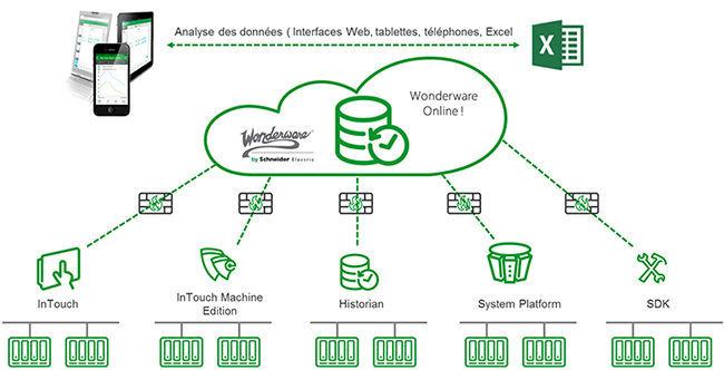 Data management software / process / online - ONLINE INSIGHT