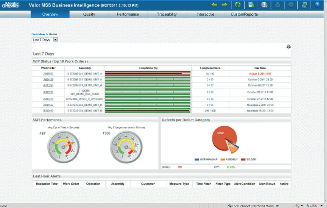 Business intelligence software / for PCB - Valor® Business