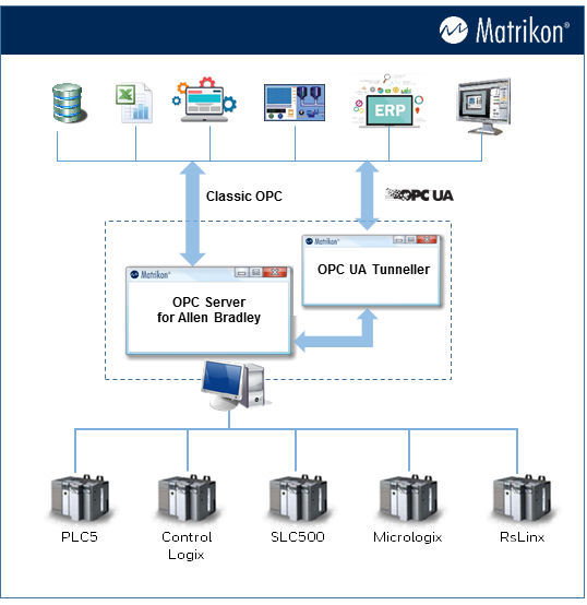 OPC server software / for Allen-Bradley PLCs / UA Matrikon OPC