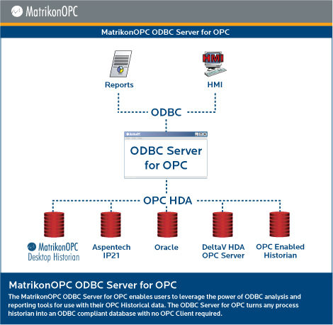 OPC server software / for ODBC databases - ODBC OPC Server