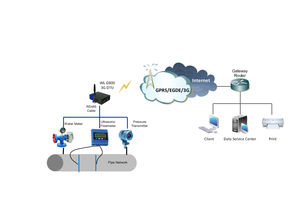 machine monitoring remote monitoring system / with remote control / 3G / Ethernet