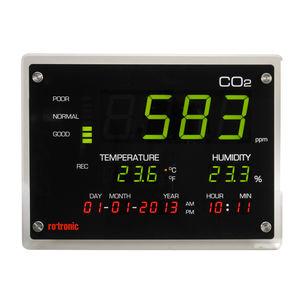 CO2 measurement displays