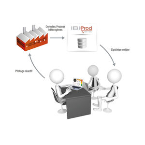 performance management software / monitoring / energy consumption management / synthesis