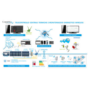 control software / monitoring / remote management / industrial