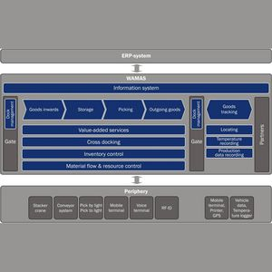 warehouse management (WMS) software / monitoring / automated logistics / control