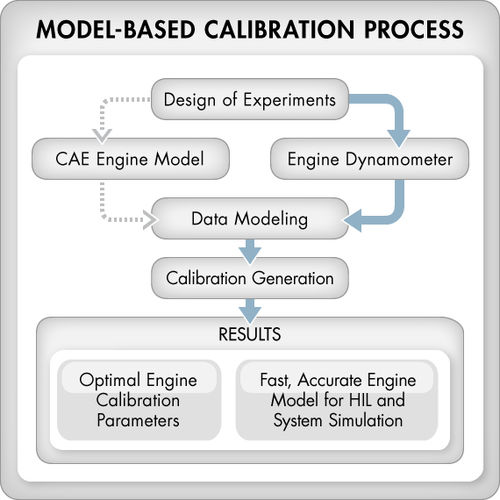 optimization software / modeling / calibration / design
