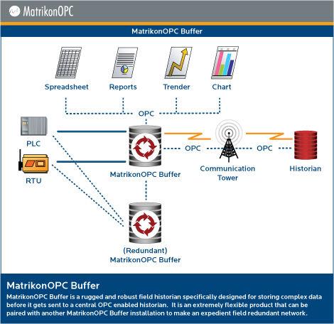data transfer software / OPC / storage