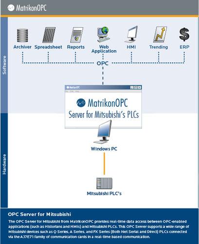 OPC server software / for Mitsubishi PLCs
