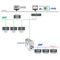 communication gateway / industrial / Ethernet / RS-485
