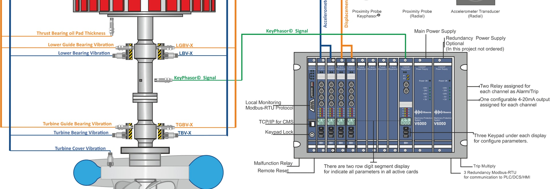 Condition Monitoring Solution for Vertical Hydro Turbine power Plant