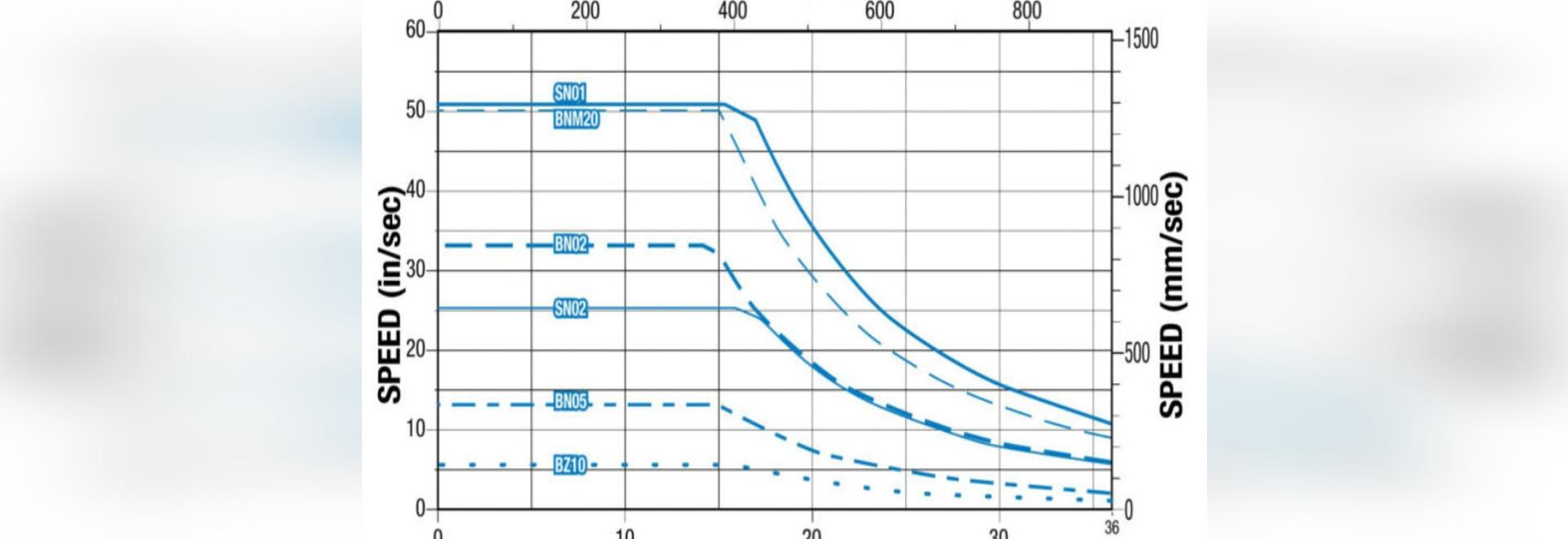Critical Speed Chart