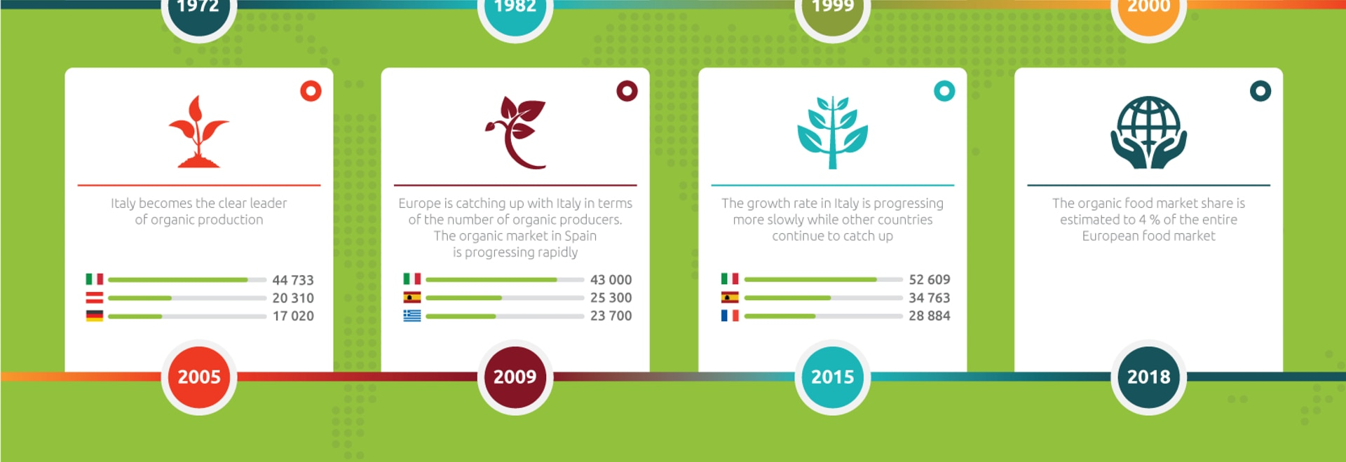 Europe loves ecofood. Blulog ensures it is delivered in correct conditions