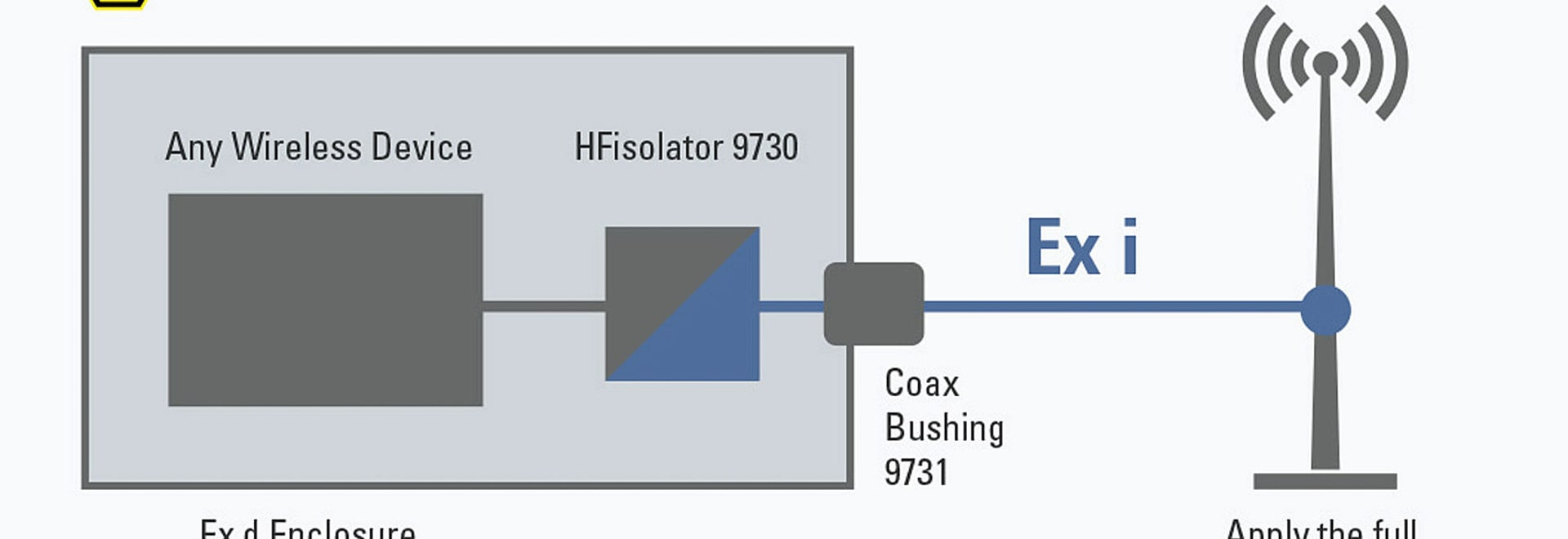 HFisolators enable free choice of antennas