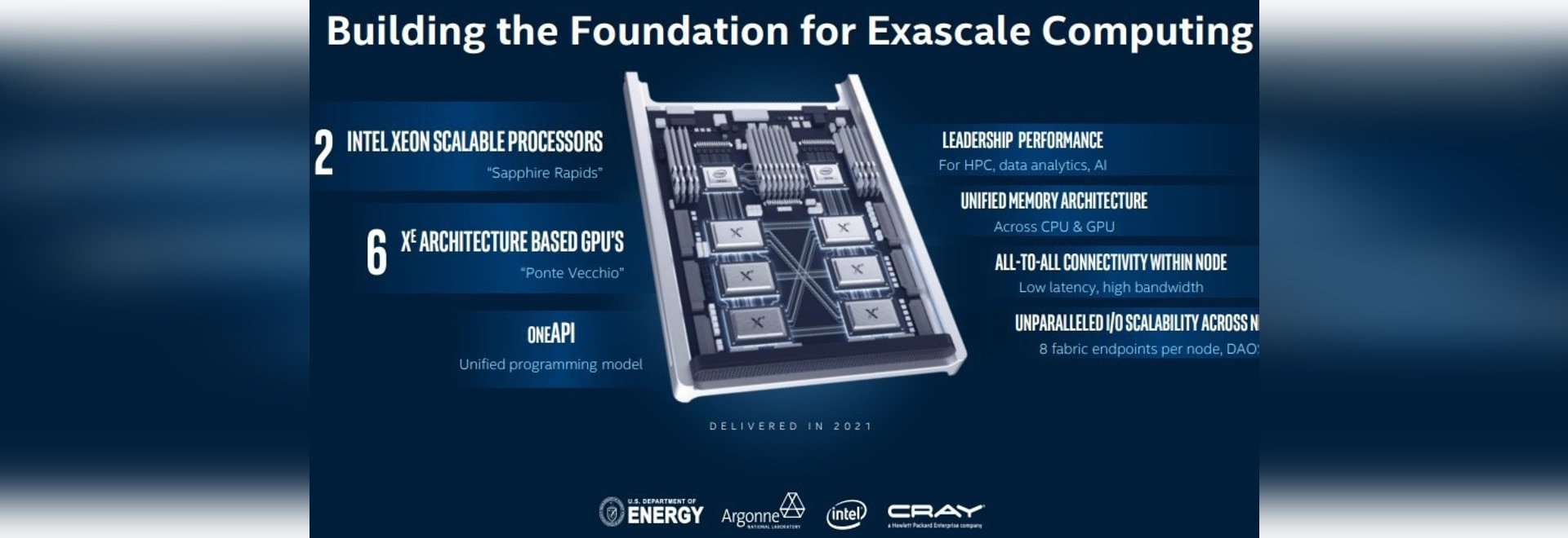 Intel said the Aurora system at Argonne National Lab will have six of the 7nm exascale Ponte Vecchio GPUs. (Intel)